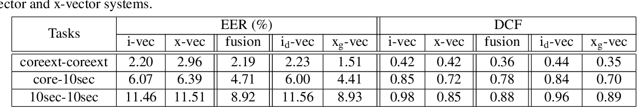 Figure 4 for Generative x-vectors for text-independent speaker verification