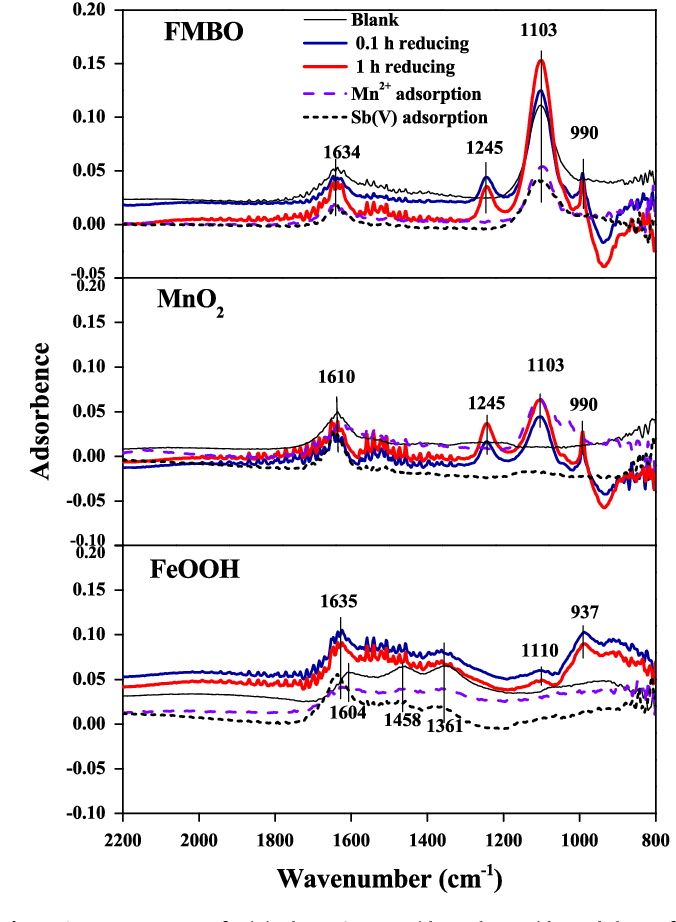 Figure 5 from Adsorption of antimony(V) onto Mn(II)-enriched