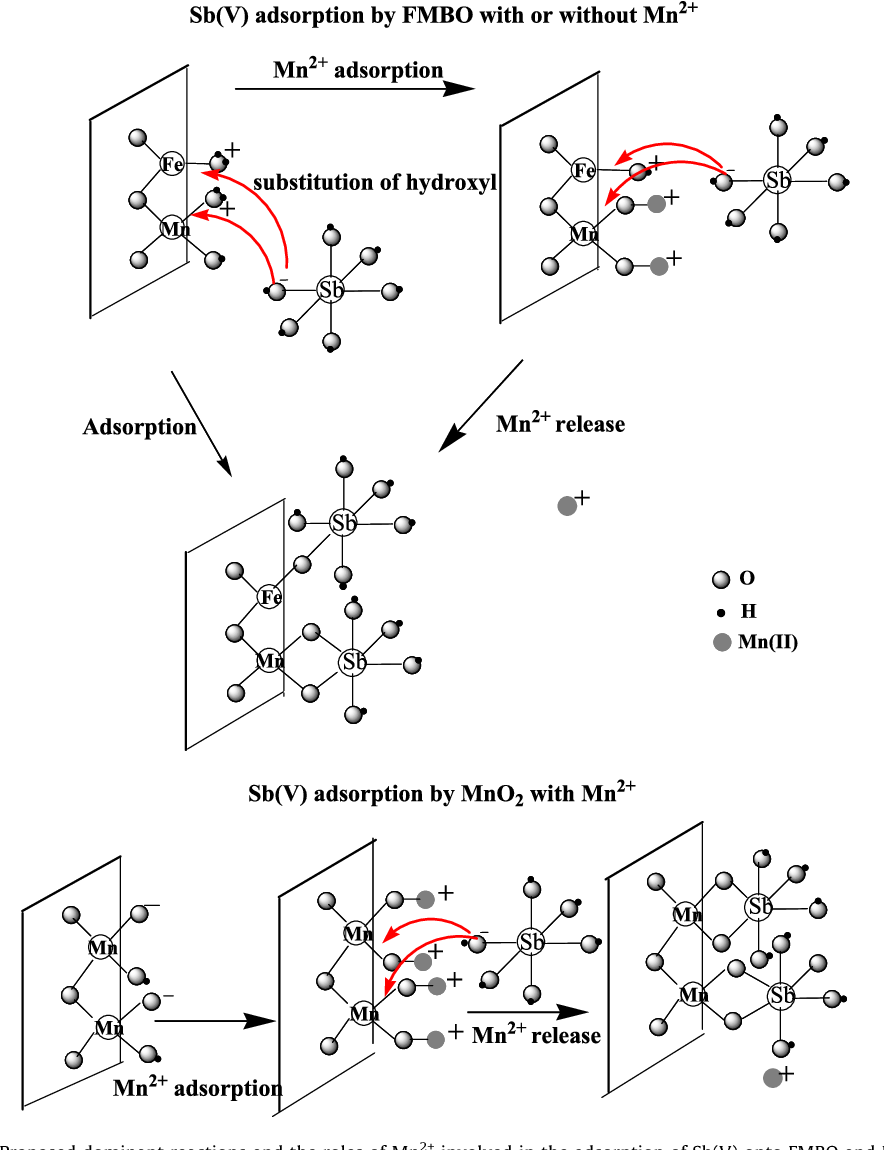 Figure 6 from Adsorption of antimony(V) onto Mn(II)-enriched