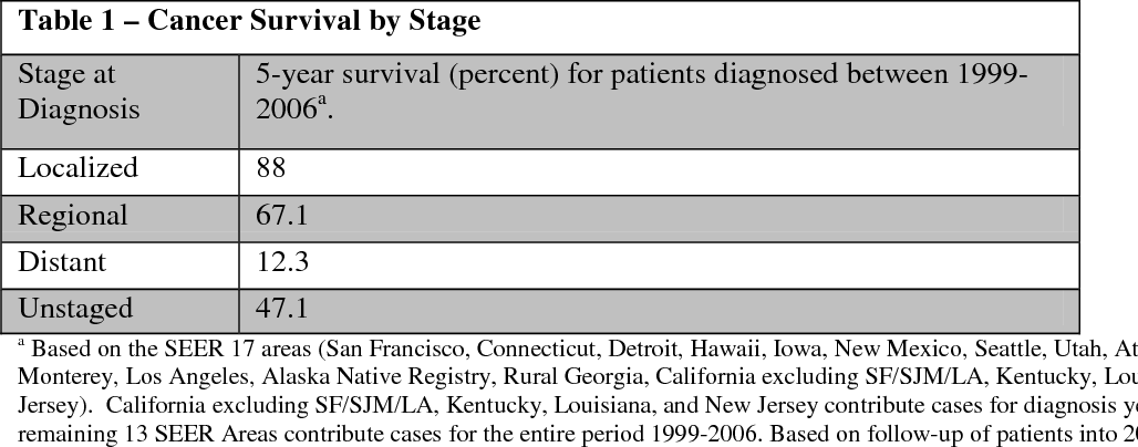 Table 1 – Cancer Survival by Stage