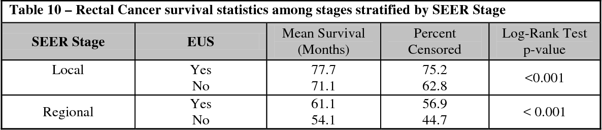Table 10 – Rectal Cancer survival statistics among stages stratified by SEER Stage SEER Stage EUS Mean Survival (Months) Percent
