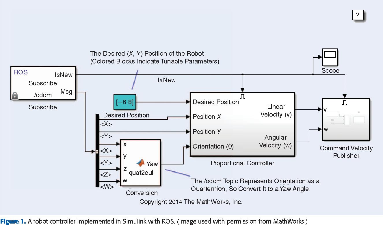 Integrating ROS and MATLAB [ROS Topics] - Semantic Scholar