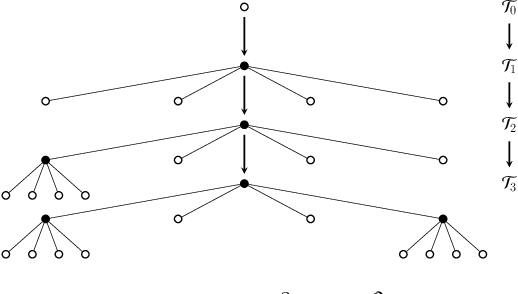 Figure 2 for Information-Theoretic Abstractions for Resource-Constrained Agents via Mixed-Integer Linear Programming