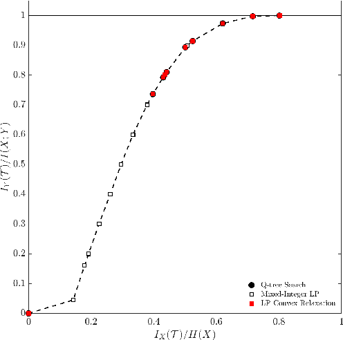 Figure 4 for Information-Theoretic Abstractions for Resource-Constrained Agents via Mixed-Integer Linear Programming