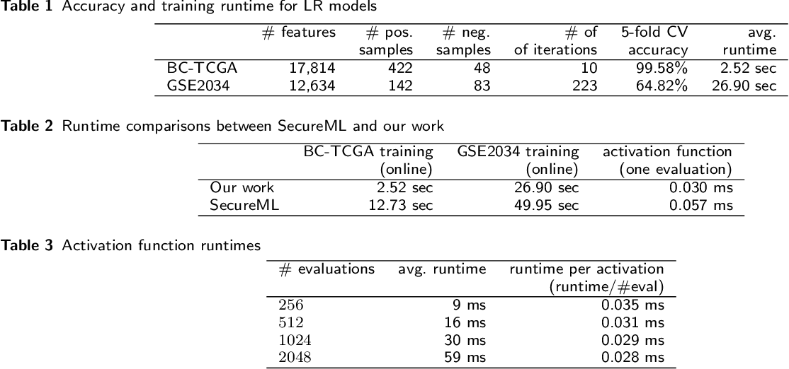 Figure 3 for High Performance Logistic Regression for Privacy-Preserving Genome Analysis