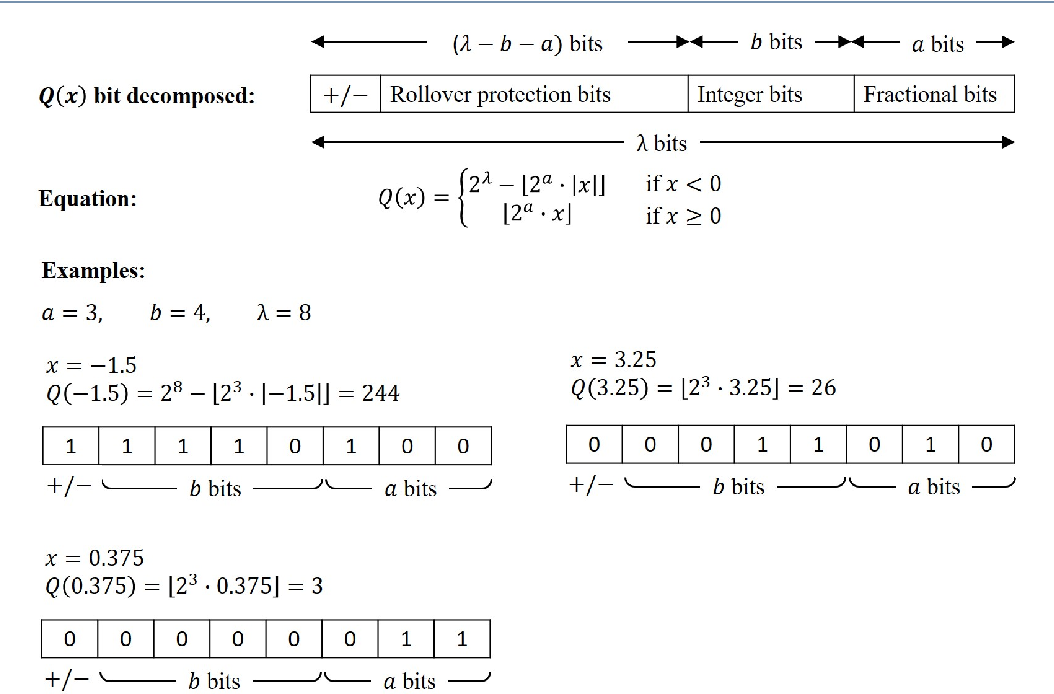 Figure 4 for High Performance Logistic Regression for Privacy-Preserving Genome Analysis