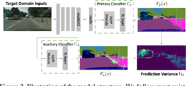 Figure 3 for Adaptive Boosting for Domain Adaptation: Towards Robust Predictions in Scene Segmentation