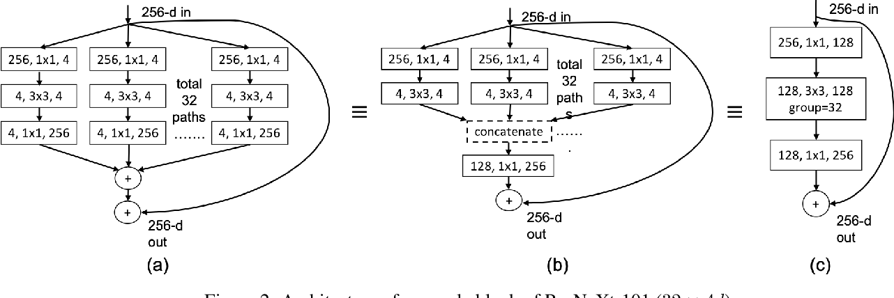 Figure 4 for Learning Sparse Mixture of Experts for Visual Question Answering