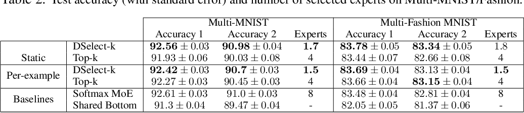 Figure 3 for DSelect-k: Differentiable Selection in the Mixture of Experts with Applications to Multi-Task Learning