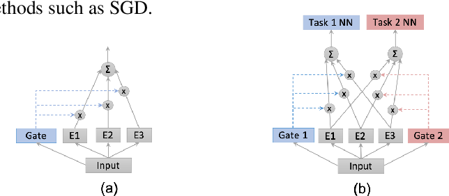 Figure 1 for DSelect-k: Differentiable Selection in the Mixture of Experts with Applications to Multi-Task Learning