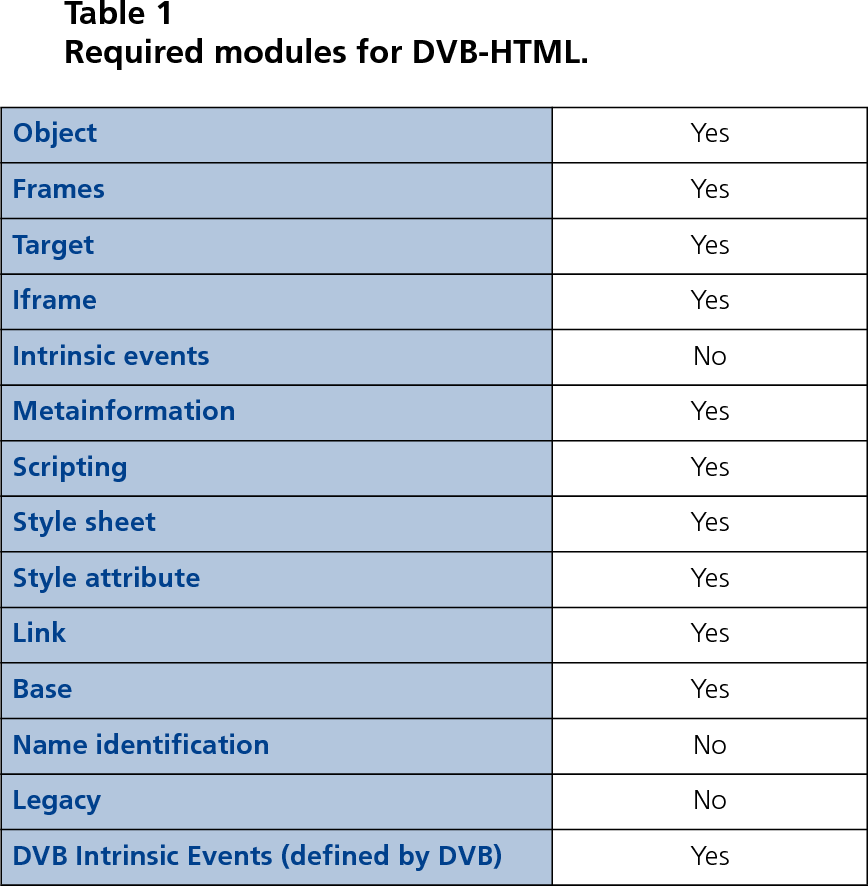 PDF] XML TECHNOLOGIES IN BROADCASTING DVB-HTML — an optional