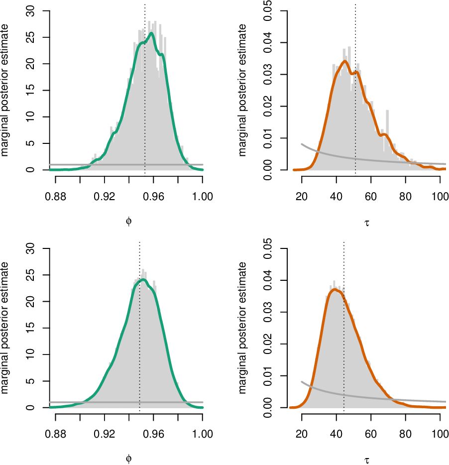 Figure 2 for Sequential Monte Carlo Methods for System Identification