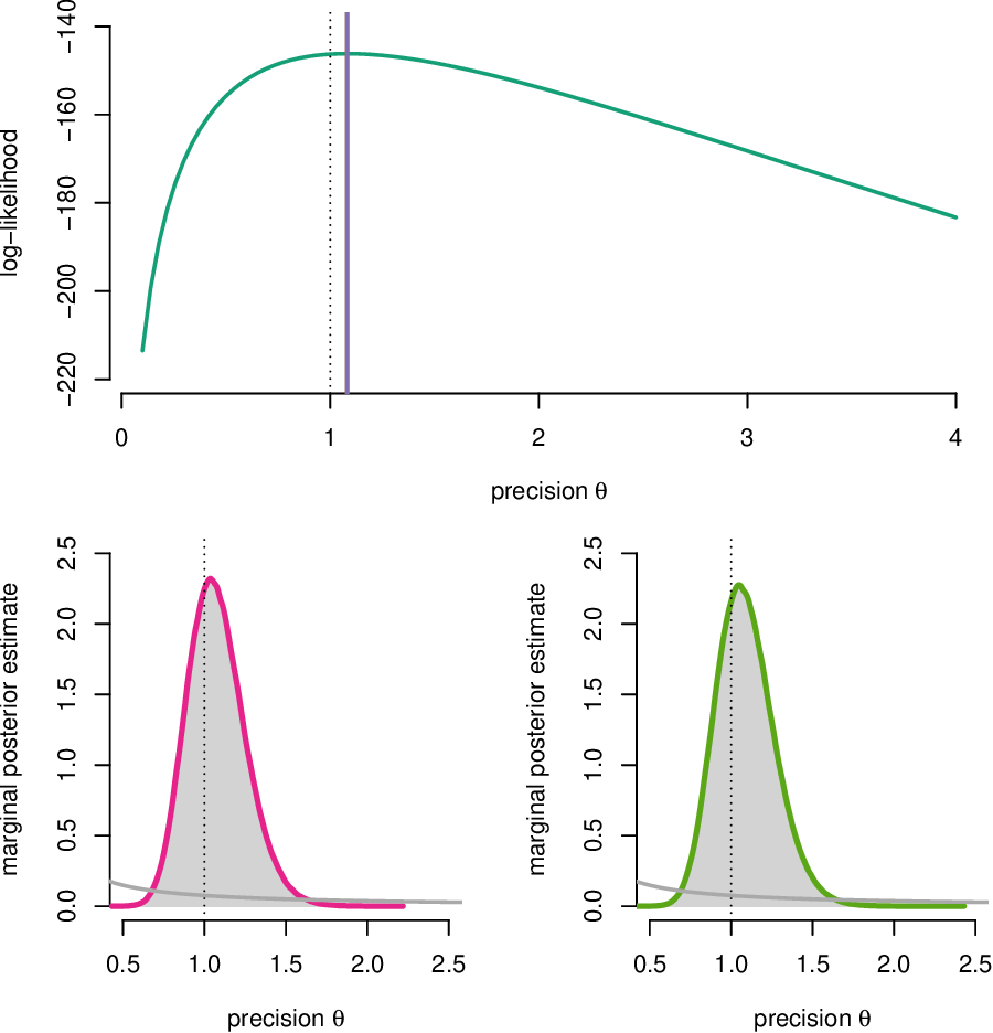 Figure 1 for Sequential Monte Carlo Methods for System Identification