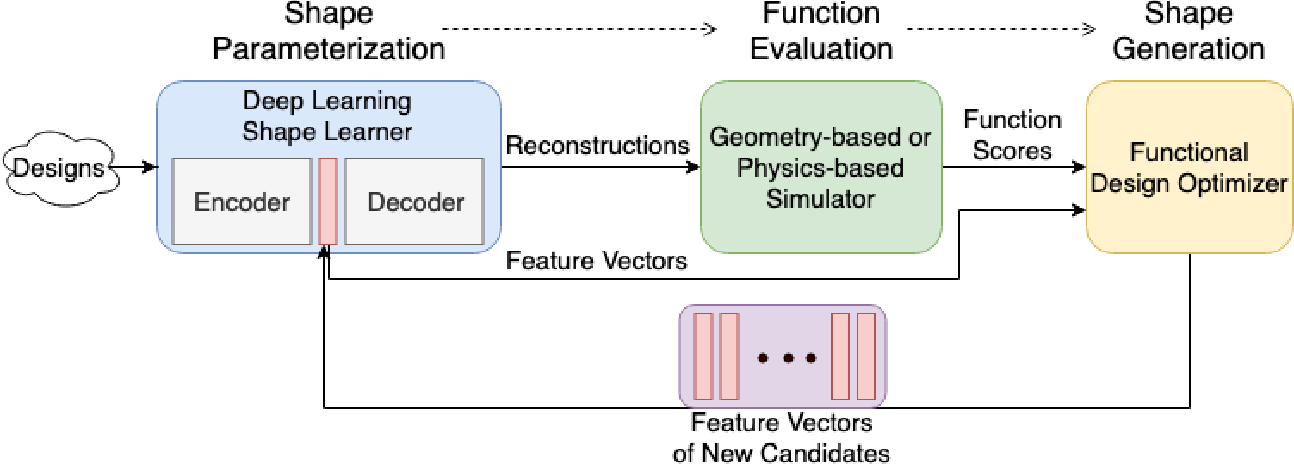 Figure 1 for 3D Shape Synthesis for Conceptual Design and Optimization Using Variational Autoencoders