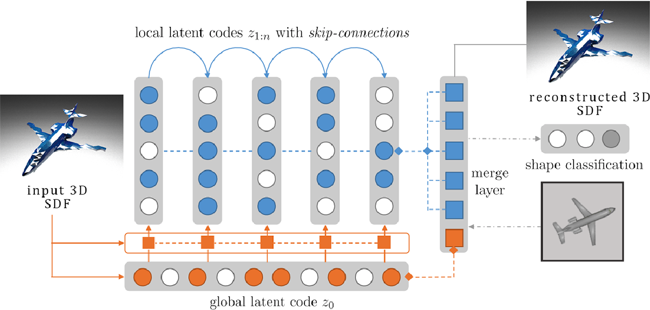 Figure 3 for 3D Shape Synthesis for Conceptual Design and Optimization Using Variational Autoencoders