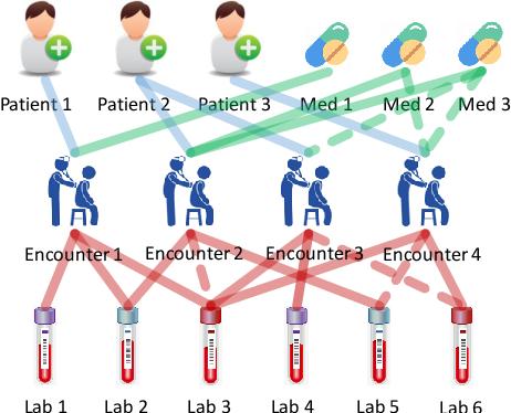 Figure 1 for MedGCN: Graph Convolutional Networks for Multiple Medical Tasks