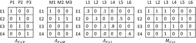 Figure 3 for MedGCN: Graph Convolutional Networks for Multiple Medical Tasks