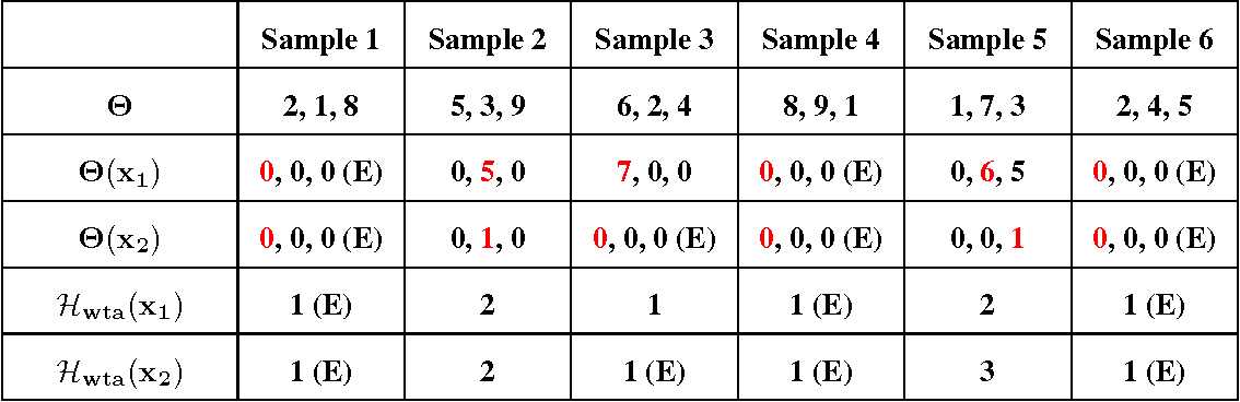 Figure 2 for Revisiting Winner Take All (WTA) Hashing for Sparse Datasets