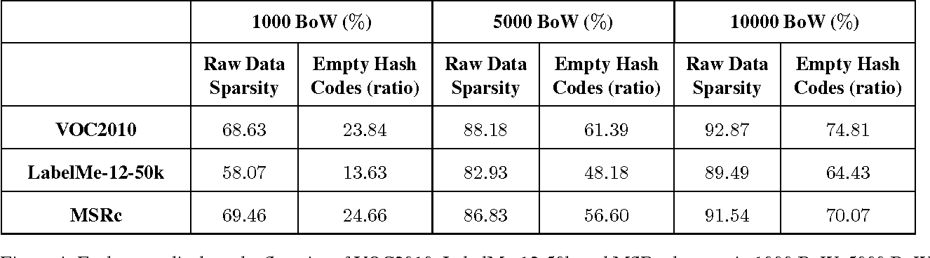 Figure 4 for Revisiting Winner Take All (WTA) Hashing for Sparse Datasets