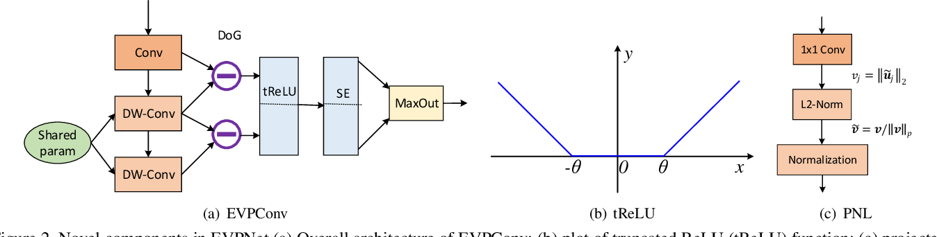 Figure 3 for Extreme Value Preserving Networks