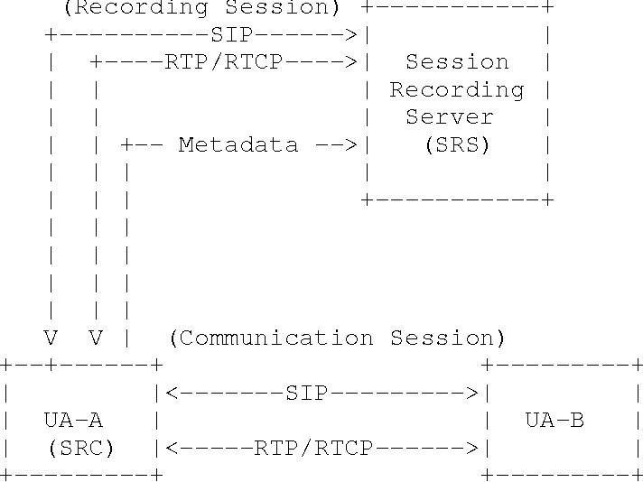 PDF] An Architecture for Media Recording Using the Session
