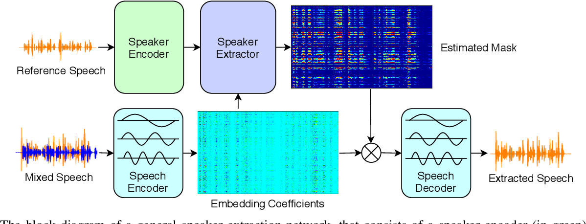 Figure 2 for SpEx: Multi-Scale Time Domain Speaker Extraction Network