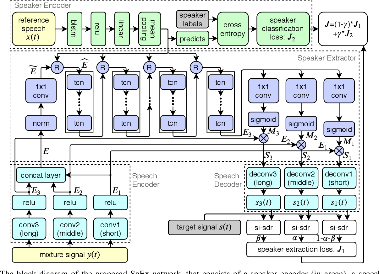 Figure 3 for SpEx: Multi-Scale Time Domain Speaker Extraction Network