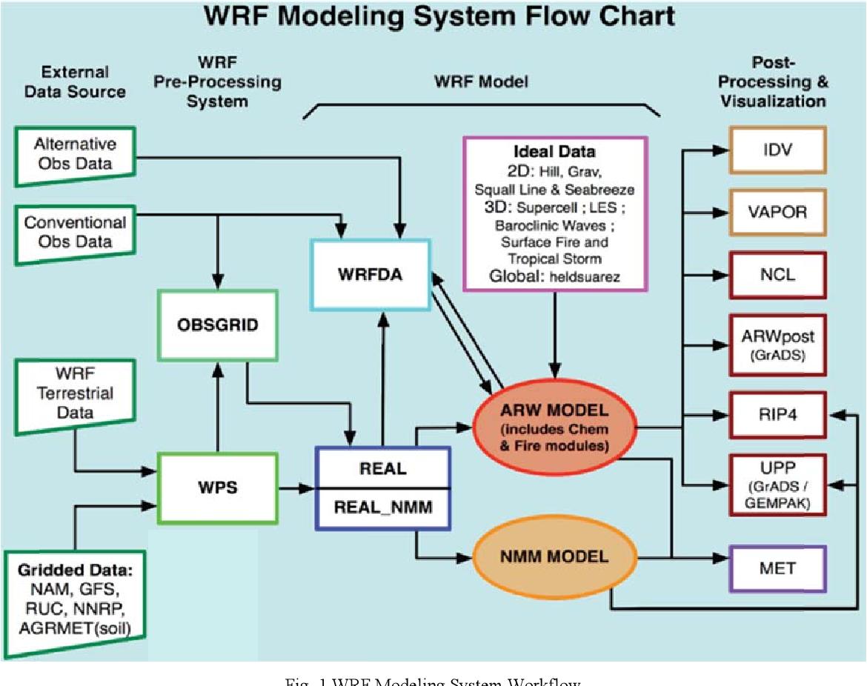 PDF] Development of a Wind Resource Assessment Framework