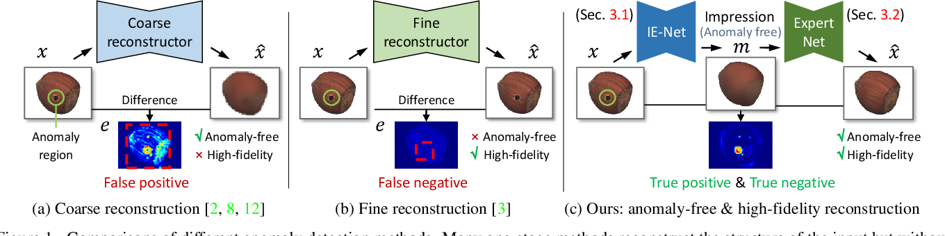 Figure 1 for Unsupervised Two-Stage Anomaly Detection