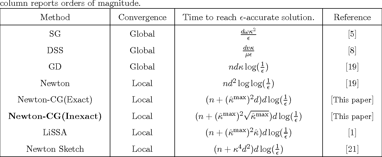 Figure 1 for Exact and Inexact Subsampled Newton Methods for Optimization