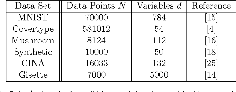 Figure 2 for Exact and Inexact Subsampled Newton Methods for Optimization