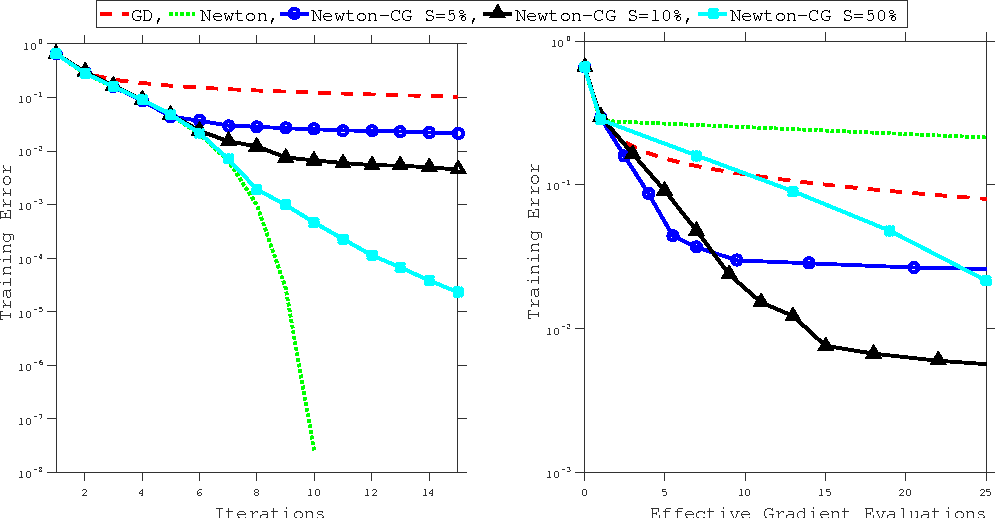 Figure 3 for Exact and Inexact Subsampled Newton Methods for Optimization
