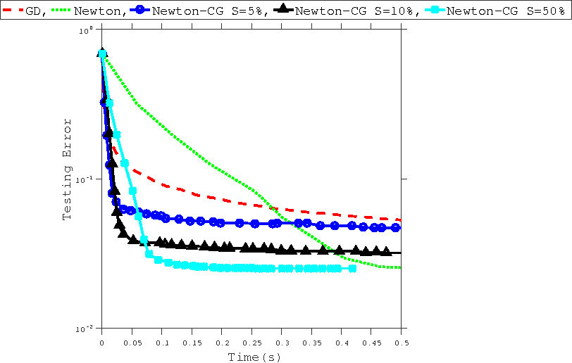 Figure 4 for Exact and Inexact Subsampled Newton Methods for Optimization