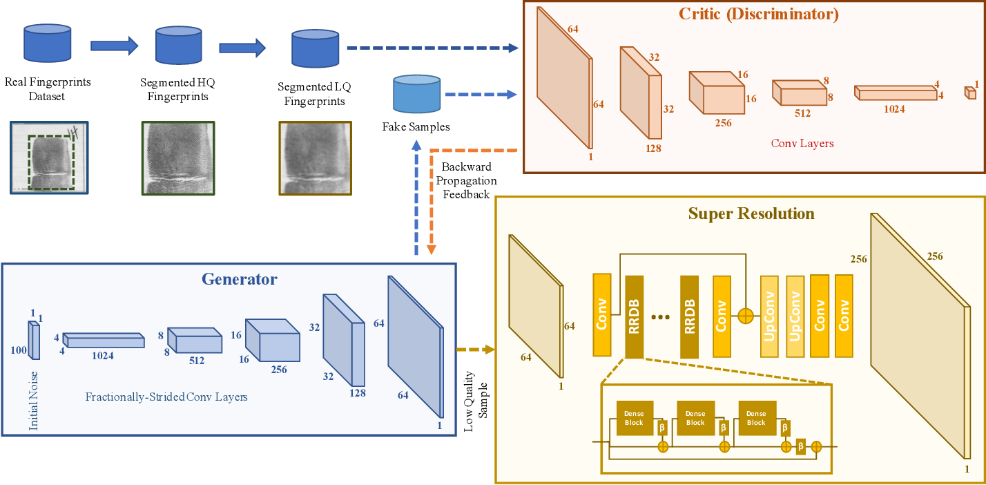 Figure 2 for SynFi: Automatic Synthetic Fingerprint Generation