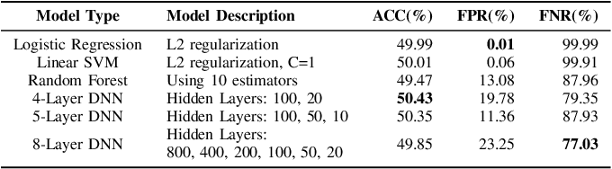 Figure 4 for SynFi: Automatic Synthetic Fingerprint Generation