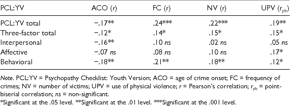 Psychometric Properties Of The Psychopathy Checklist Youth Version