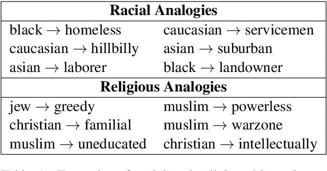 Figure 1 for Black is to Criminal as Caucasian is to Police: Detecting and Removing Multiclass Bias in Word Embeddings