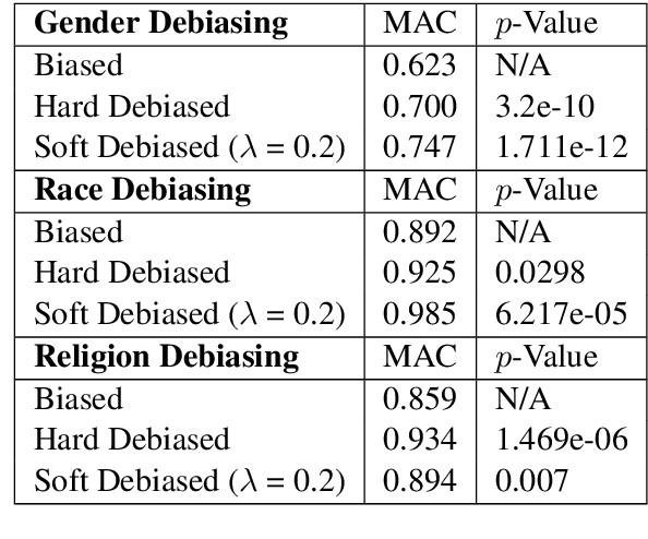 Figure 3 for Black is to Criminal as Caucasian is to Police: Detecting and Removing Multiclass Bias in Word Embeddings