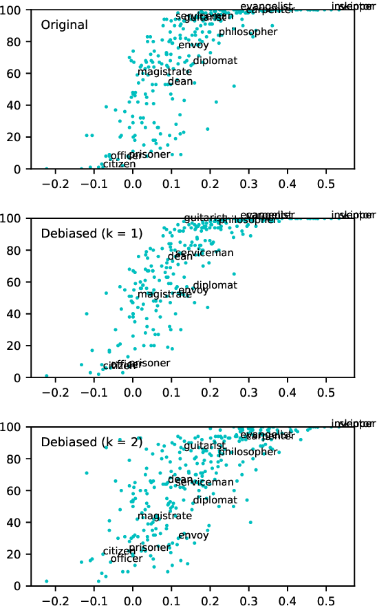 Figure 2 for Black is to Criminal as Caucasian is to Police: Detecting and Removing Multiclass Bias in Word Embeddings