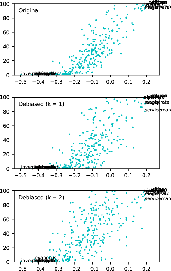 Figure 4 for Black is to Criminal as Caucasian is to Police: Detecting and Removing Multiclass Bias in Word Embeddings