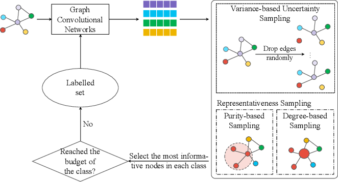 Figure 1 for Deep Active Graph Representation Learning