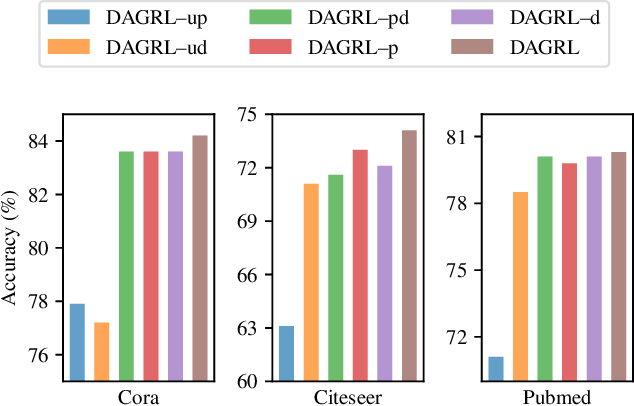 Figure 4 for Deep Active Graph Representation Learning