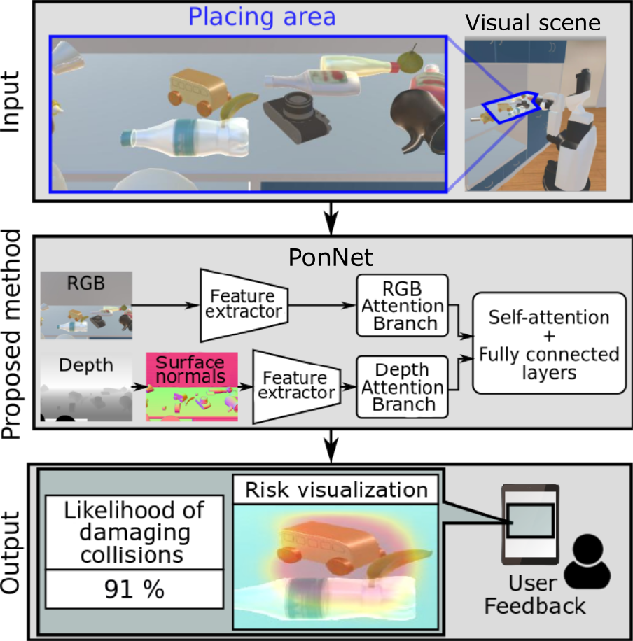 Figure 1 for Predicting and Attending to Damaging Collisions for Placing Everyday Objects in Photo-Realistic Simulations