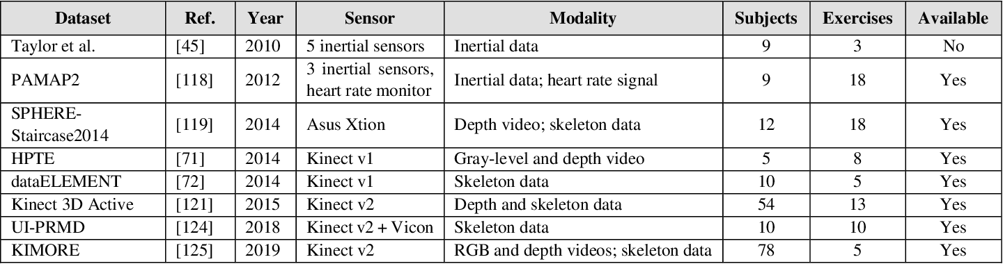 Figure 3 for A Review of Computational Approaches for Evaluation of Rehabilitation Exercises