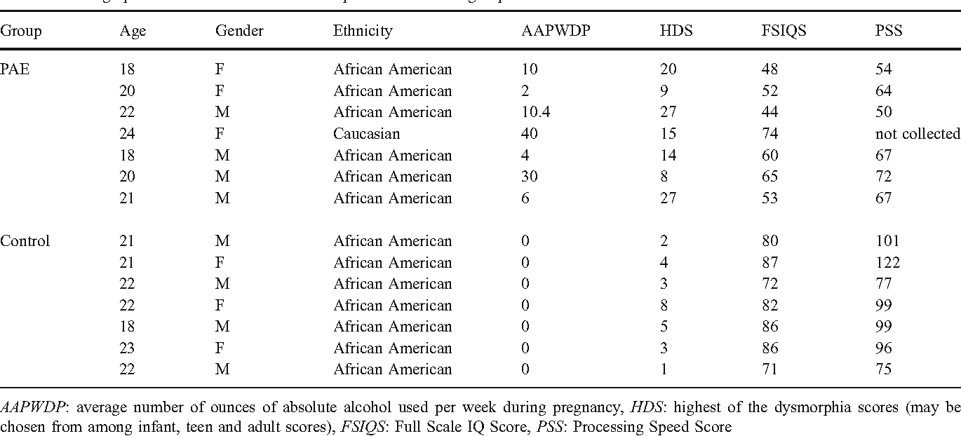 Table 1 Demographic characteristics of alcohol exposed and control groups