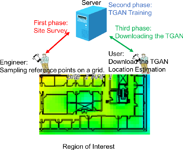 Figure 1 for Tensor-Generative Adversarial Network with Two-dimensional Sparse Coding: Application to Real-time Indoor Localization