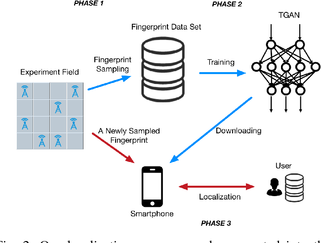 Figure 2 for Tensor-Generative Adversarial Network with Two-dimensional Sparse Coding: Application to Real-time Indoor Localization