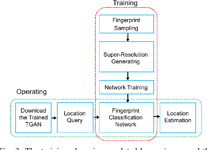 Figure 3 for Tensor-Generative Adversarial Network with Two-dimensional Sparse Coding: Application to Real-time Indoor Localization