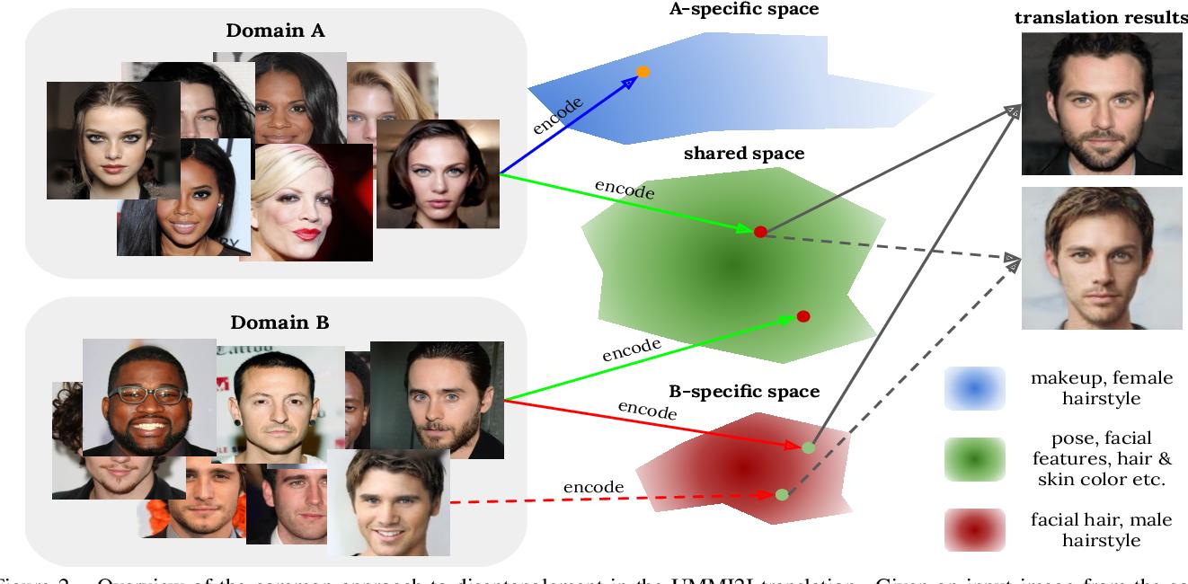 Figure 3 for Evaluation of Correctness in Unsupervised Many-to-Many Image Translation