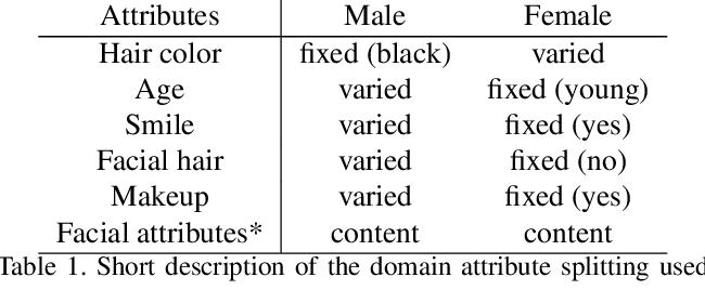 Figure 2 for Evaluation of Correctness in Unsupervised Many-to-Many Image Translation
